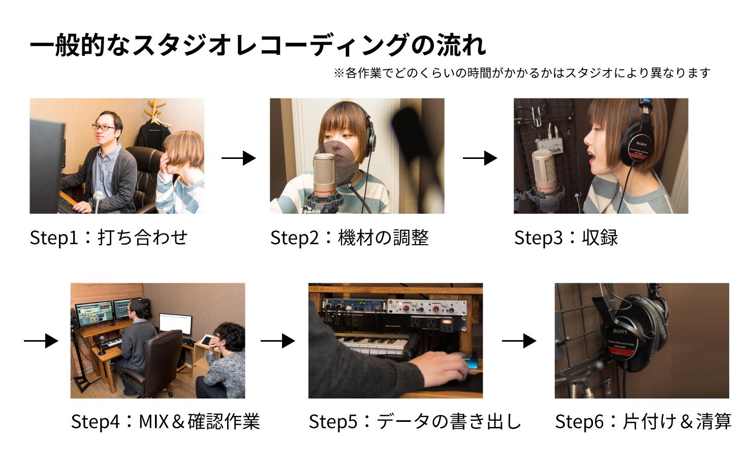 一般的なスタジオレコーディングの流れ